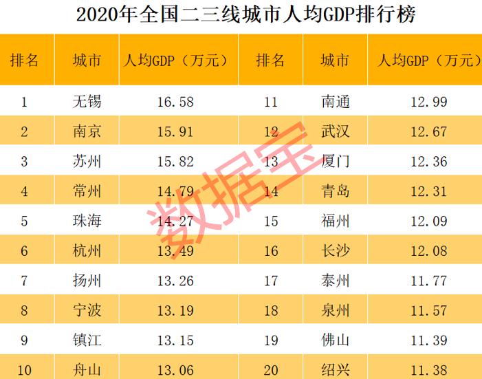 江苏2019人均gdp_全国城市人均GDP出炉江苏成为最大赢家
