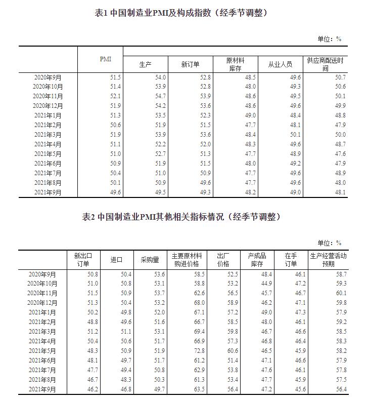中国9月制造业PMI为49.6%:降至临界点以下 制造业景气水平有所回落