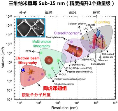 图2. 高精度三维纳米直写技术与当前其他加工方法的对比