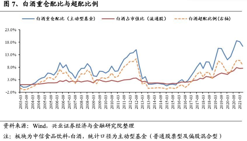 图表来源:兴业证券
