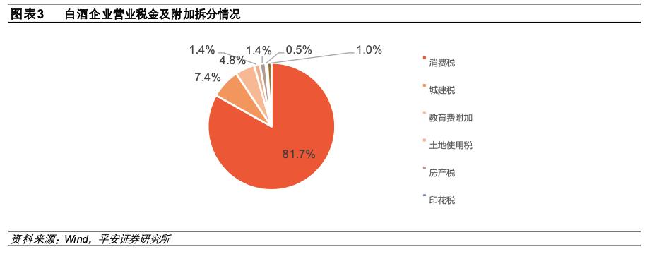 图表来源:平安证券