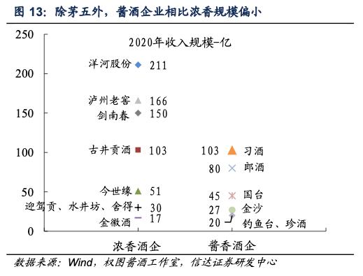 图表来源:信达证券