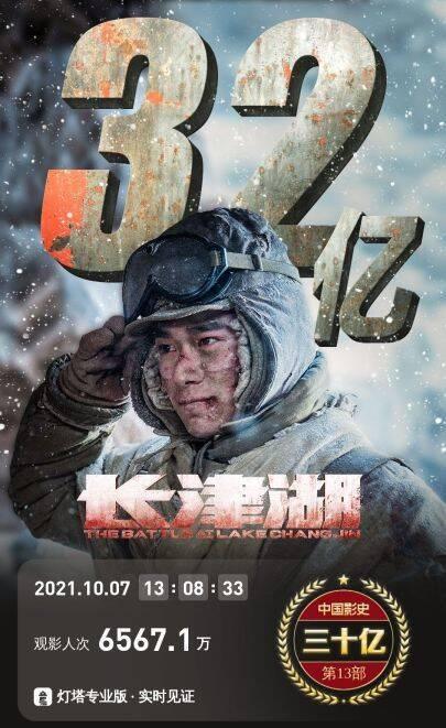 《长津湖》上映第8天,票房突破32亿,跻身内地影史票房榜第10位