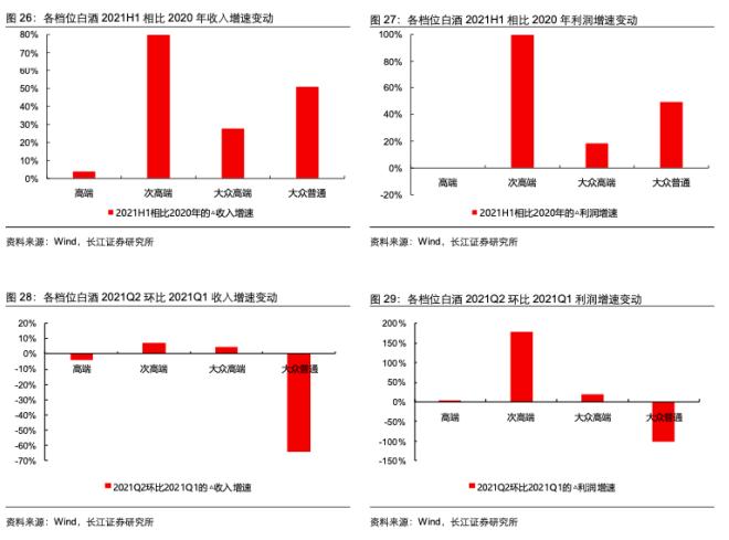 图表来源:长江证券