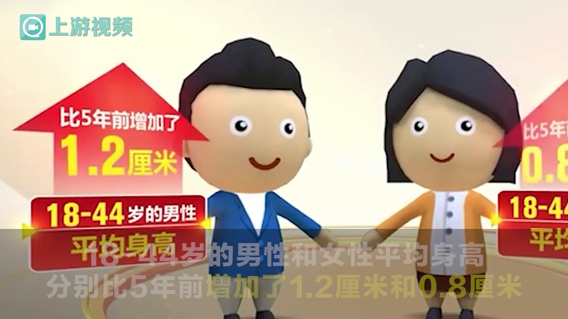 渝视频丨全世界增幅第一 中国男性35年间平均身高增长9cm
