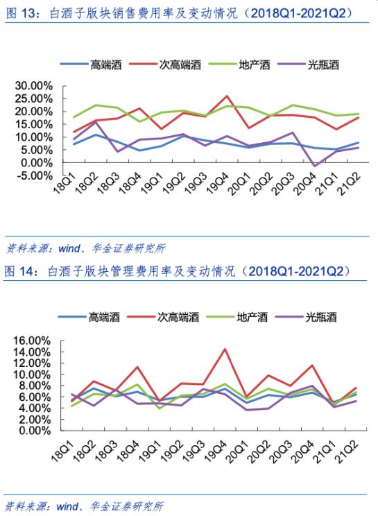 图表来源:华金证券