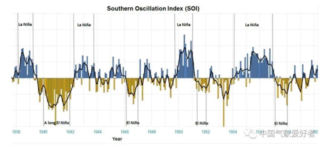 1950年前后的SOI指数和ENSO情况,来自BOM