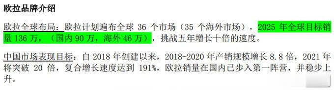 欧拉5年全球产销增至136万辆年复合增长率达89-图4
