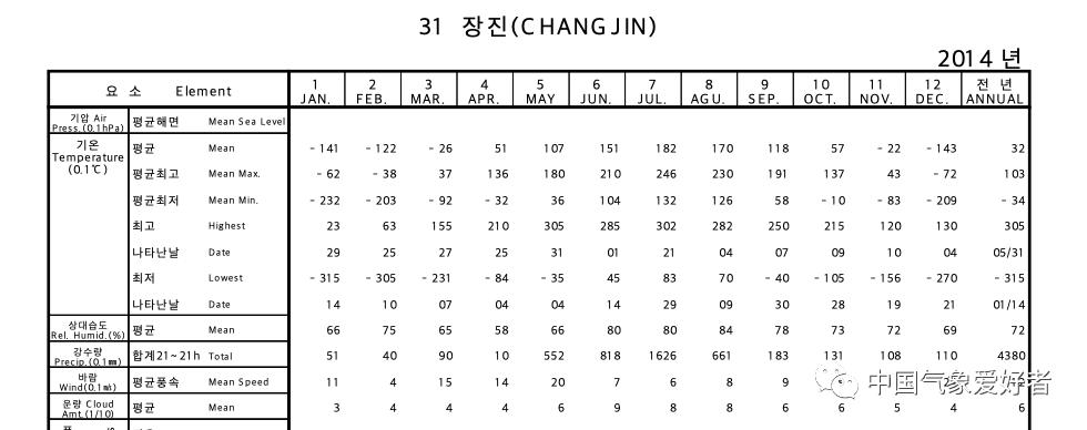 长津湖站2014年气象数据,来自KMA