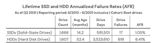 SSD硬盘比HDD机械盘更可靠?实测如此 但不必纠结