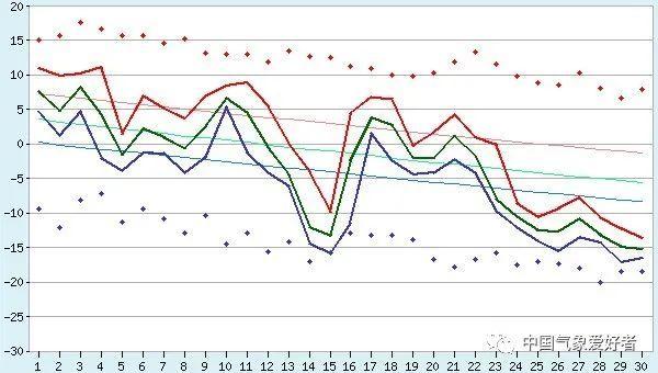 1950年11月海参崴气象站气温数据,来自俄罗斯气象部门