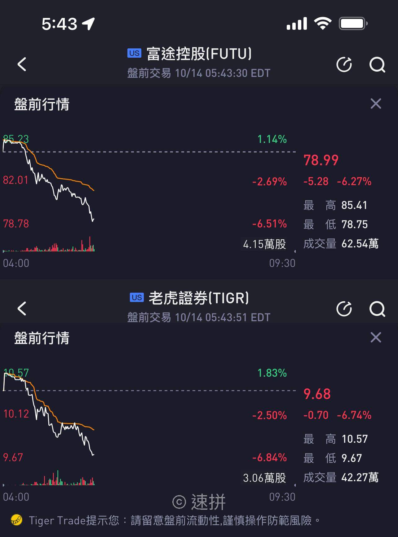 富途控股、老虎证券盘前跌超6% 人民网此前发表相关风险评论