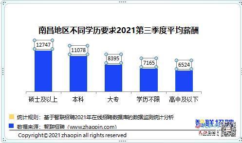 南昌地区不同学历要求2021第三季度平均薪酬