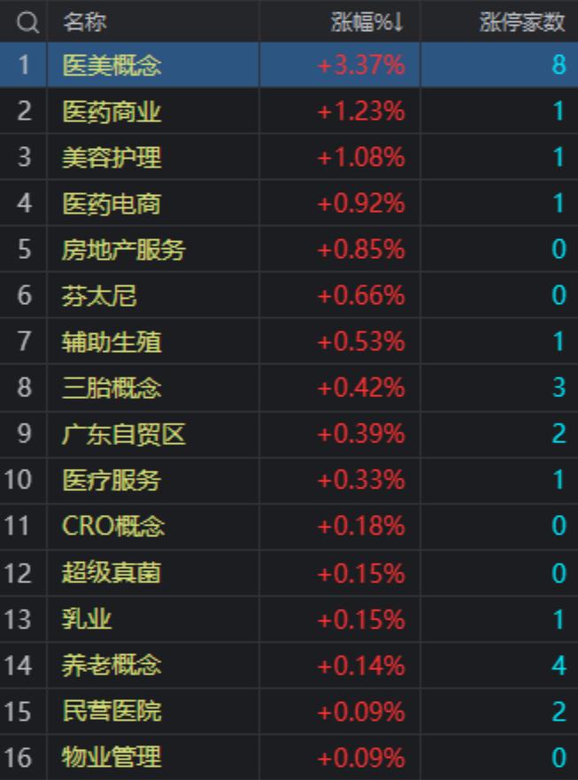 三大股指悉数收跌:沪指跌1.25% 电力、钢铁等板块跌幅居前
