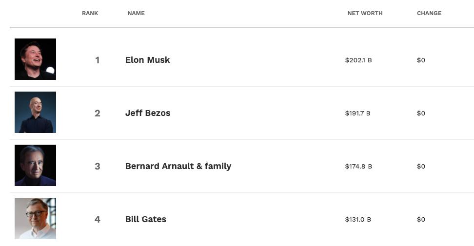 马斯克是世界首富