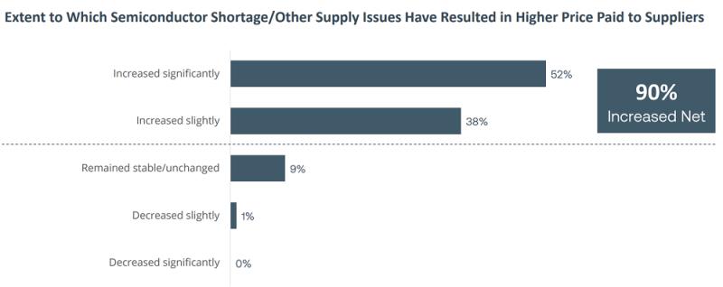 全球电子供应链调查:5成厂商报告材料价格猛涨,8成制造商缺少合格工人