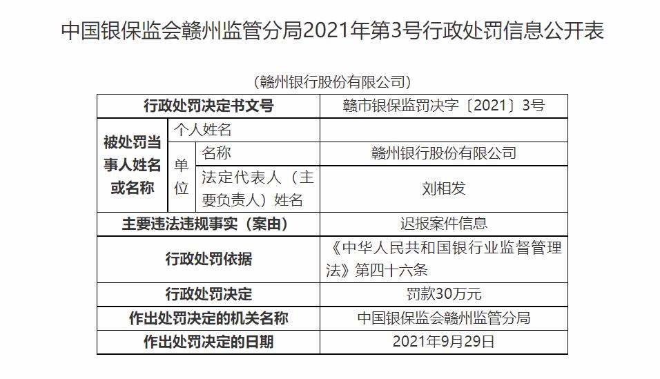 因迟报案件信息 赣州银行股份有限公司被罚款30万 法人遭警告