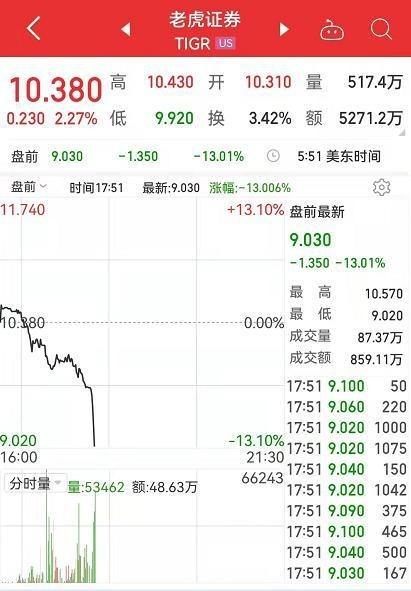 遭人民网质疑信息安全风险 富途控股、老虎证券盘前跌超10%
