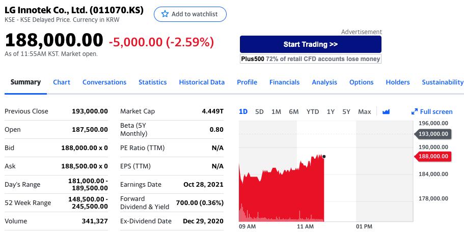 LG Innotek股价下跌2.59%