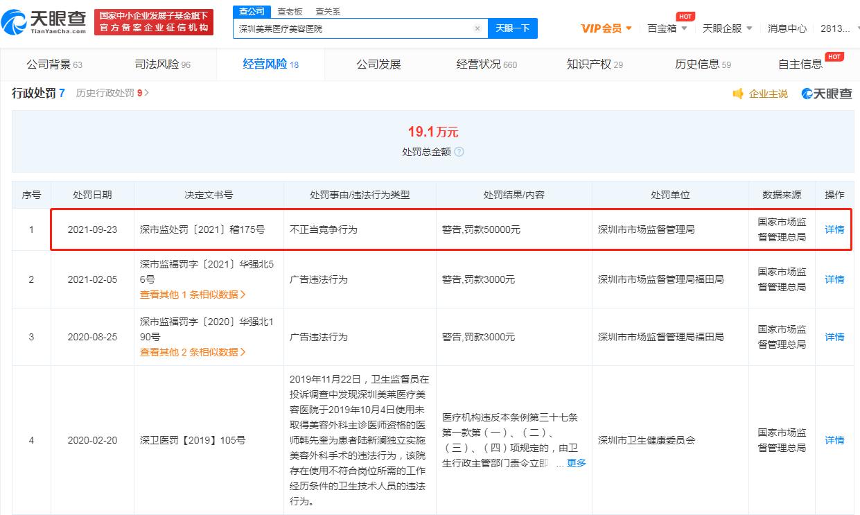 深圳美莱因不正当竞争被罚5万# 天眼查显示#多家美莱医疗公司被行政处罚
