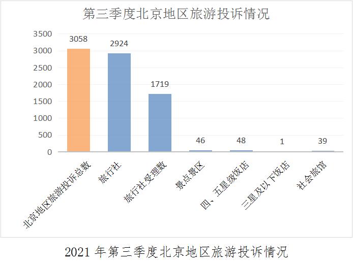北京:第三季度受理旅游投诉3058件 对旅行社投诉同比上升251.02%