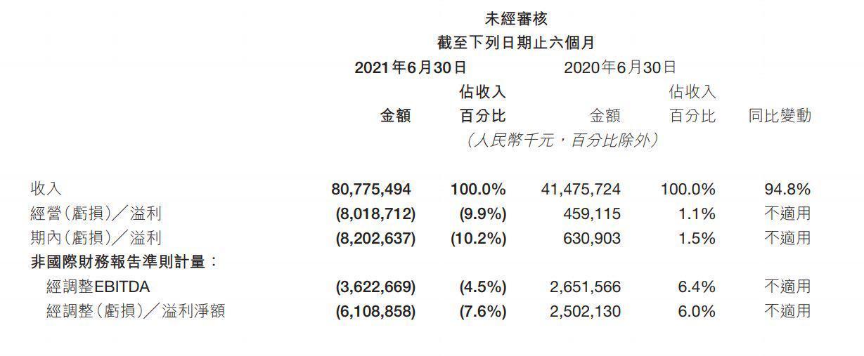 数据来源:公司2021年中期报告