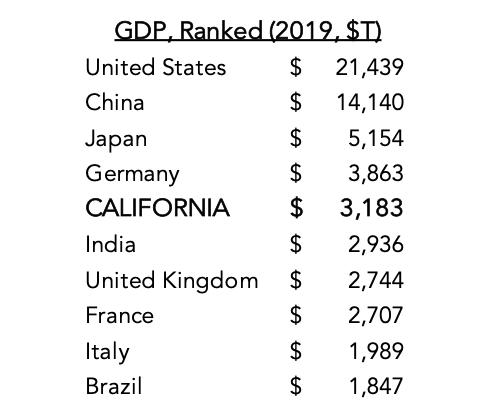 """加州是""""世界第五大经济体"""""""