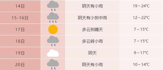 下降8-10℃!安徽最低气温将低至个位数!