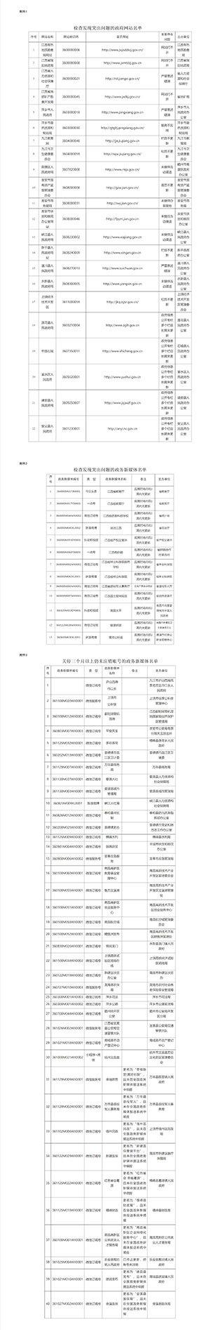 江西22家政府网站存在问题:九江教育网、新干县人民政府网等被点名通报