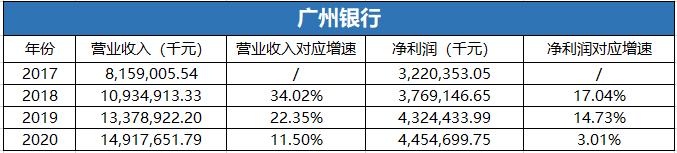 广州银行近三年业绩增速明显下滑