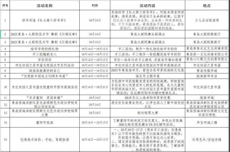 青岛发放244万文旅惠民消费补贴 10月14日10:00开抢