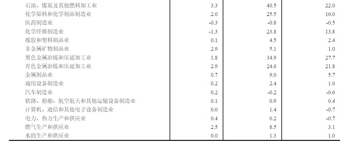 2021年9月份工业生产者出厂价格同比上涨10.7% 环比上涨1.2%