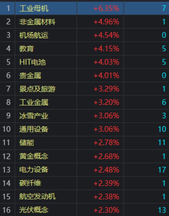 收评:沪指跌0.1% 光伏、工业母机等板块大涨