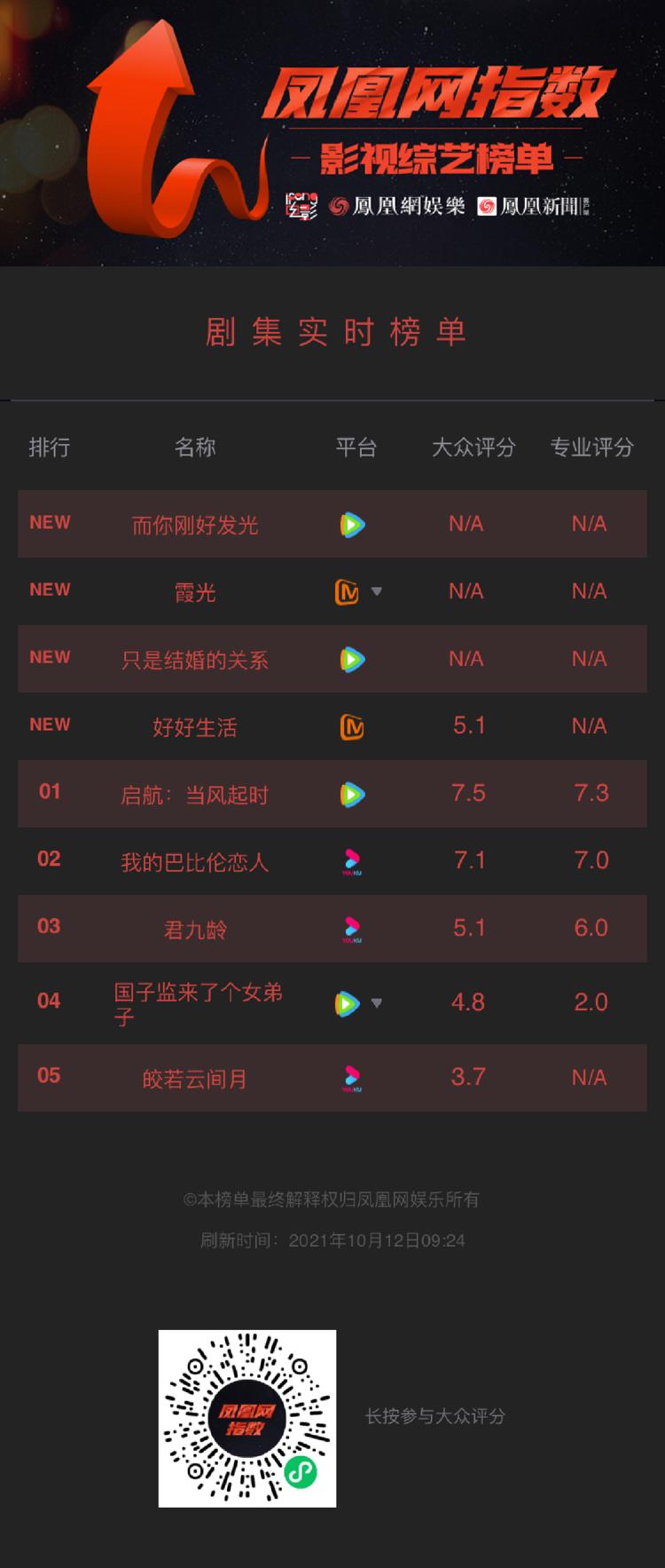 凤凰网指数《好好生活》开分5.1,《皎若云间月》开分3.7暂时垫底