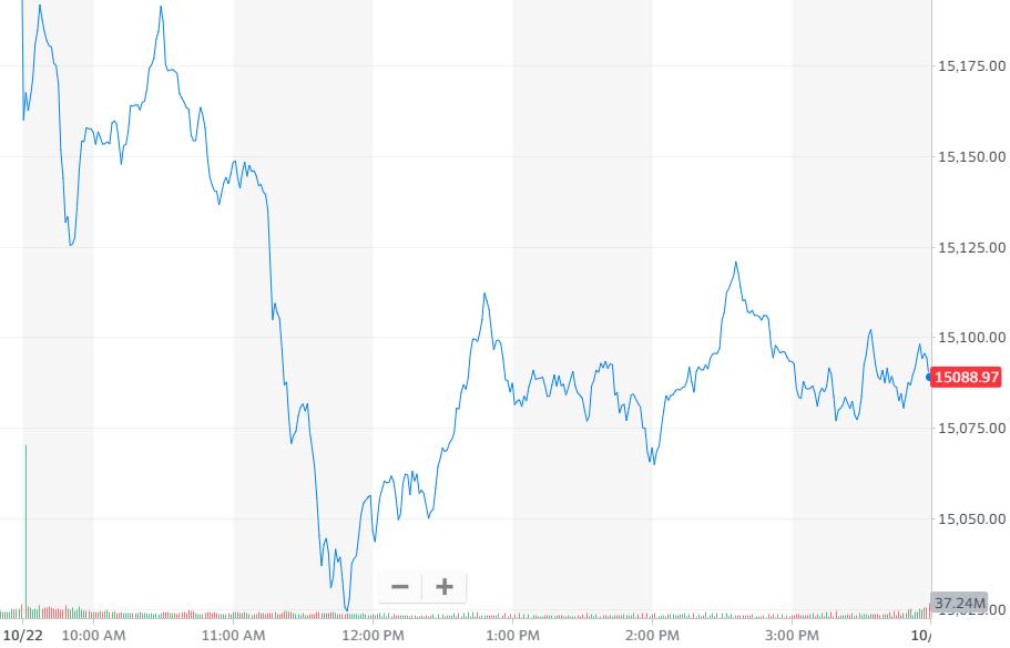 股讯 | 纳指跌超0.8% 特斯拉股价创历史新高、市值