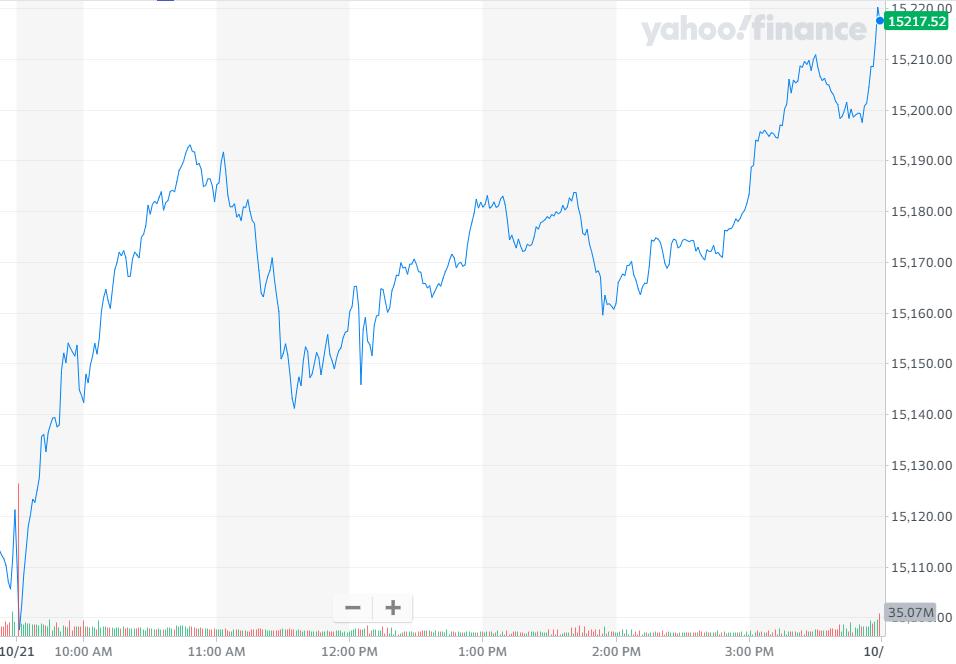 股讯 | 美股涨跌不一 共享办公巨头WeWork上市首日