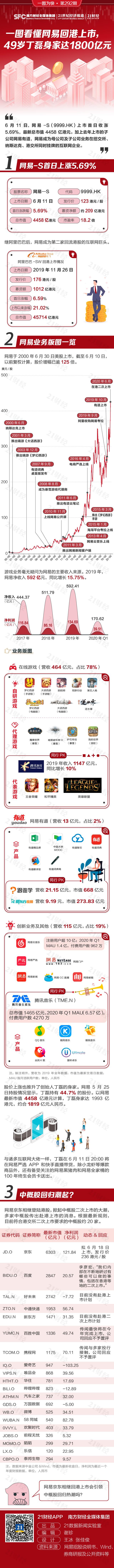 「北向资金是什么意思」9999.HK来了!一图看懂网易回港上市,49岁丁磊身家达1800亿元插图