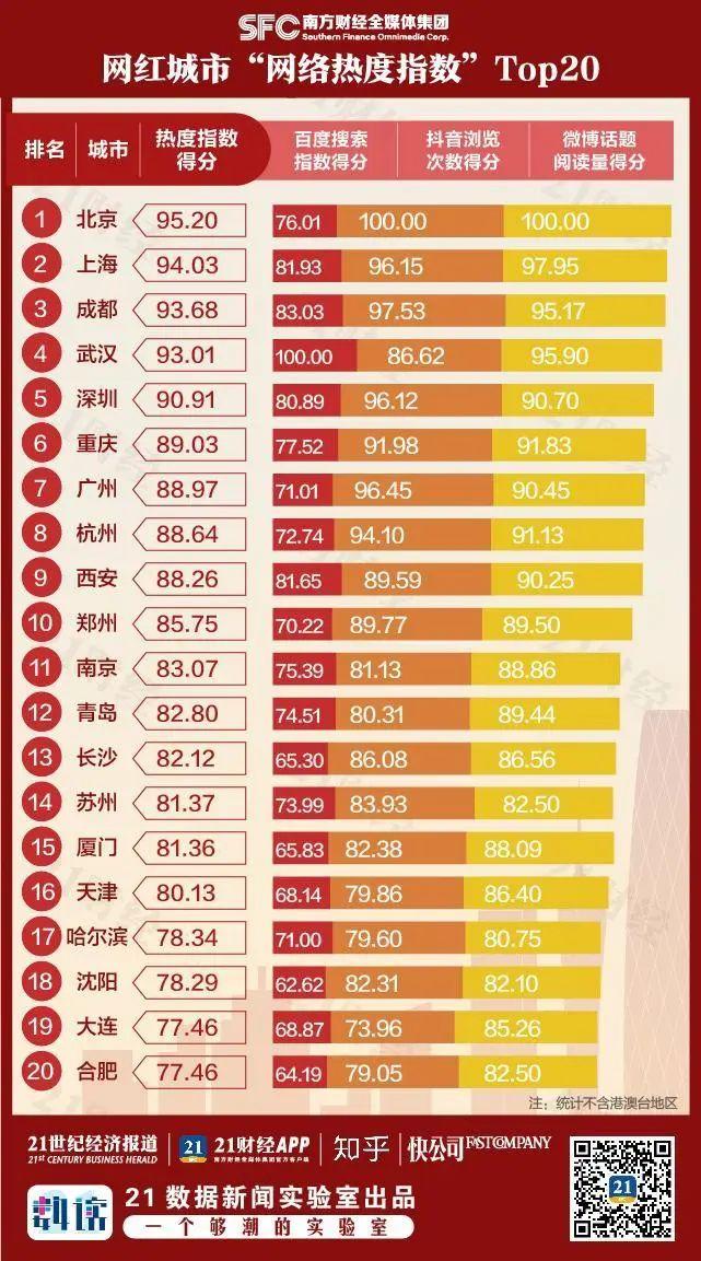 """网红城市热度TOP100出炉!这个夏天,你的城市有多""""热""""?"""