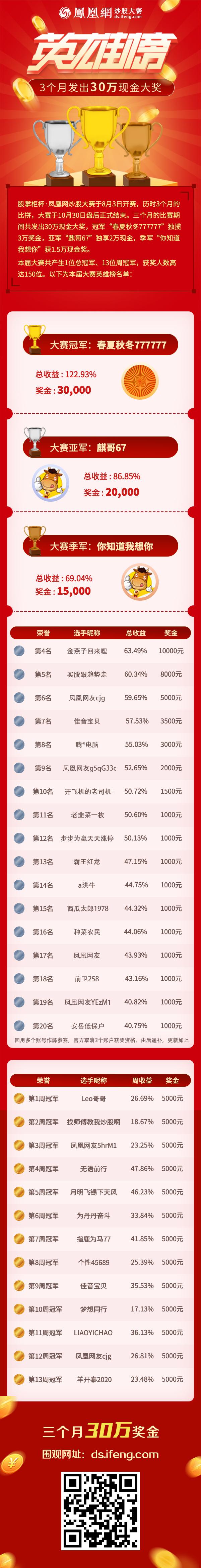 炒股大赛3个月发出30万现金大奖 总冠军大赚123%独揽3万