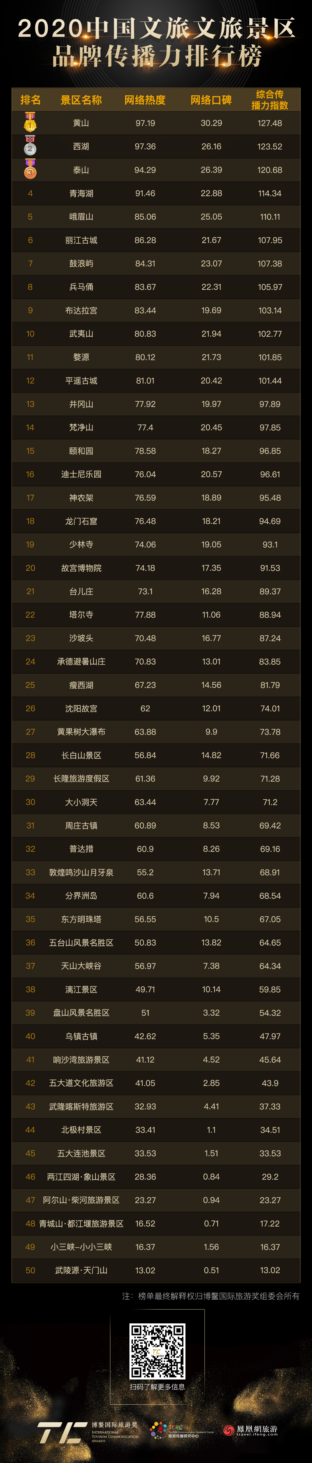 博鳌国际旅游奖发布首份中国文旅品牌传播指数报告