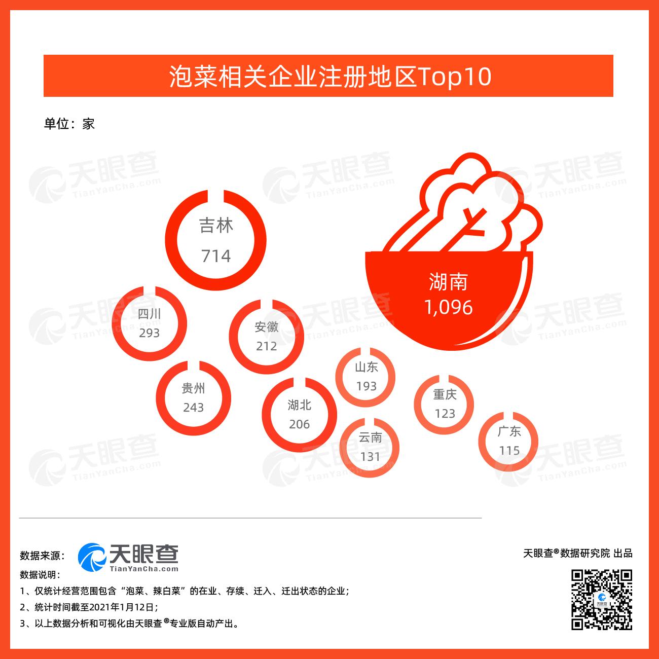 李子柒泡菜遭韩网围攻 中国泡菜相关企业连续五年注册增速稳定在10%以上