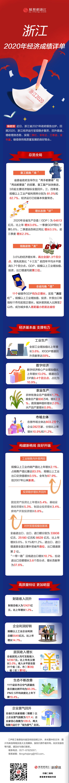 一图读懂 | 浙江2020经济成绩详单