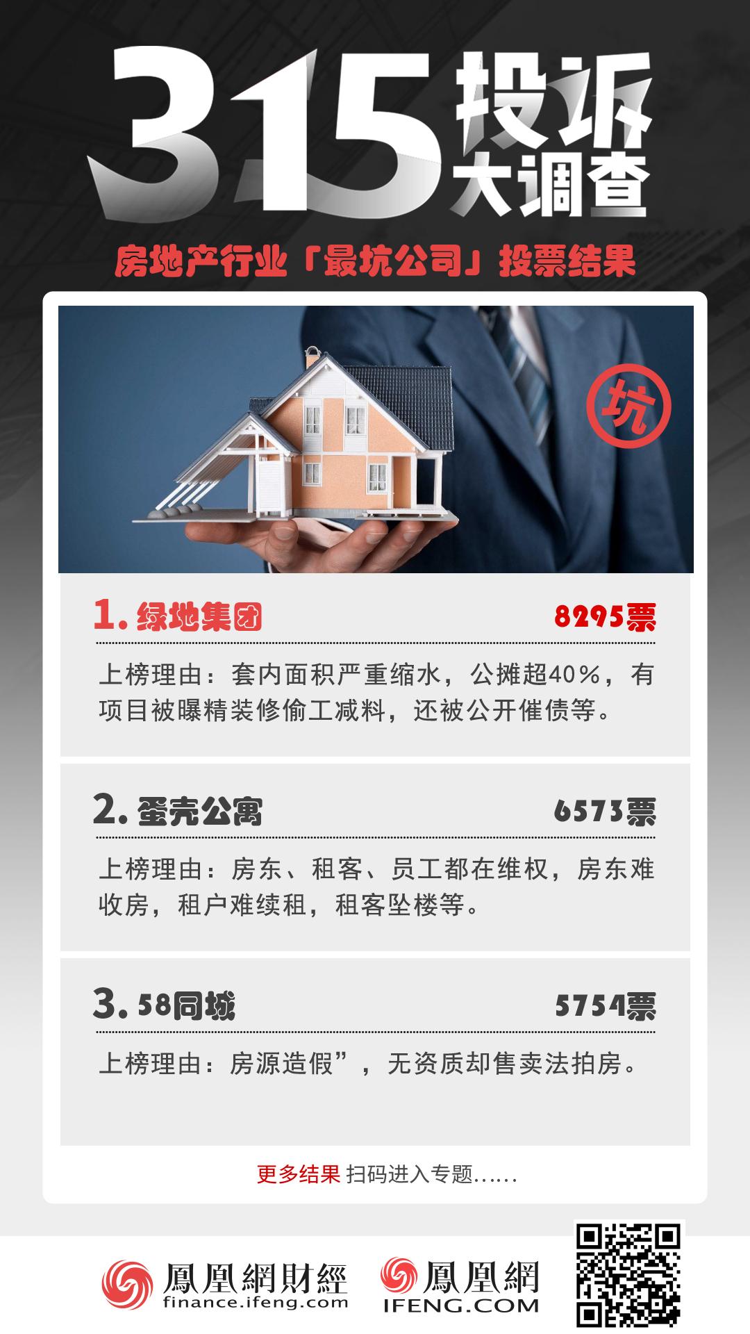 315居住行业调查:绿地集团、蛋壳公寓、安居客、58同城等被投诉最多