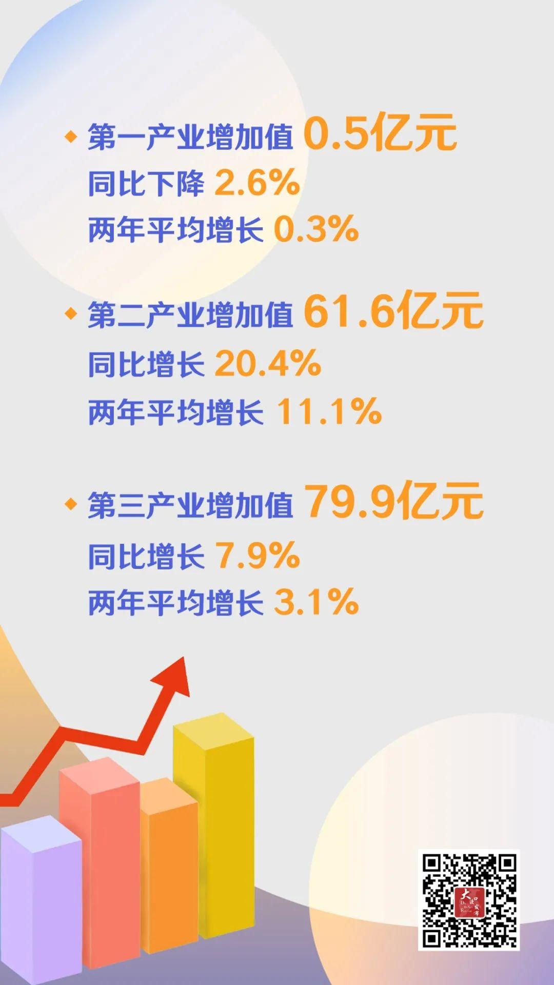 大渡口gdp_太意外!GDP领先120亿,双福K.O大渡口