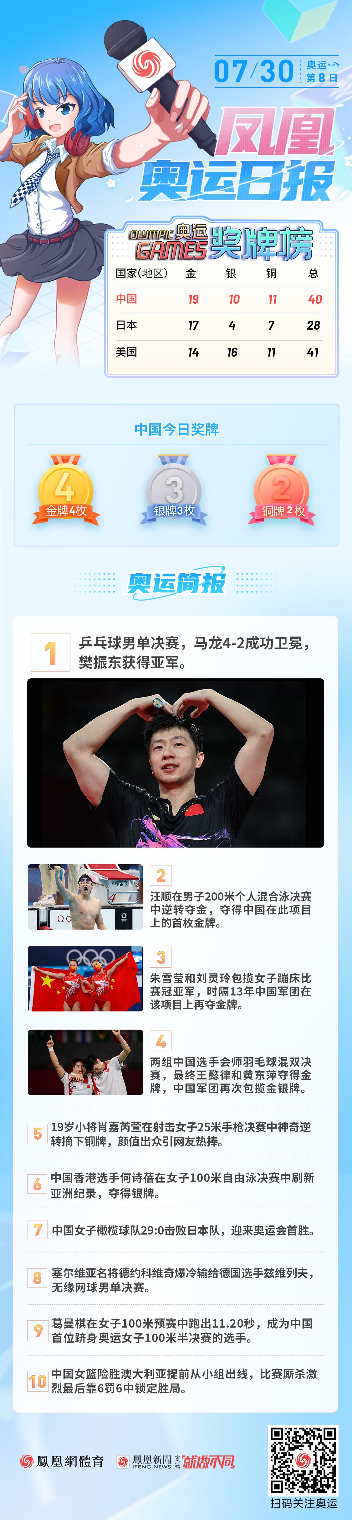 7月30日奧運日報:中國單日收貨4金 馬龍衛冕成功創造歷史