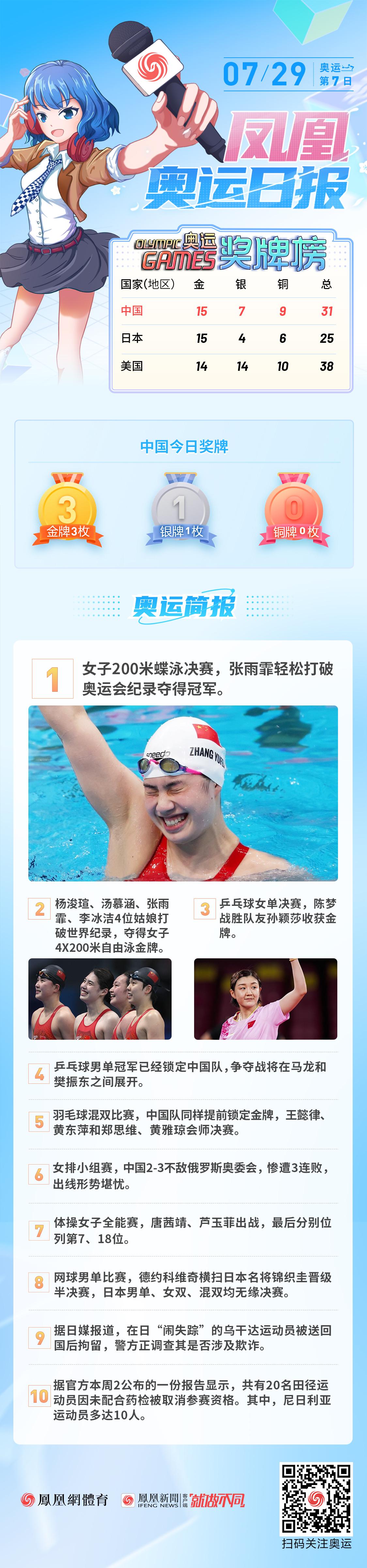 7月29日奥运日报:中国收获3金1银 国乒女单包揽冠亚军