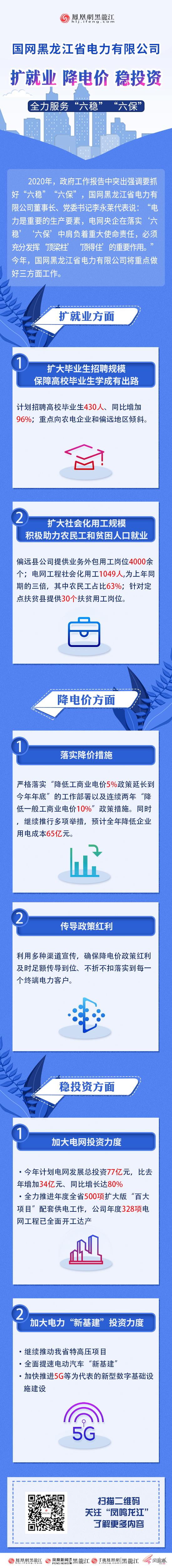国网黑龙江省电力公司:扩就业、降电价、稳投资