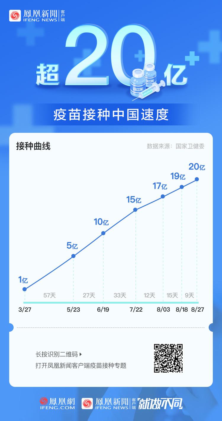 中國速度!新冠疫苗接種超20億劑次
