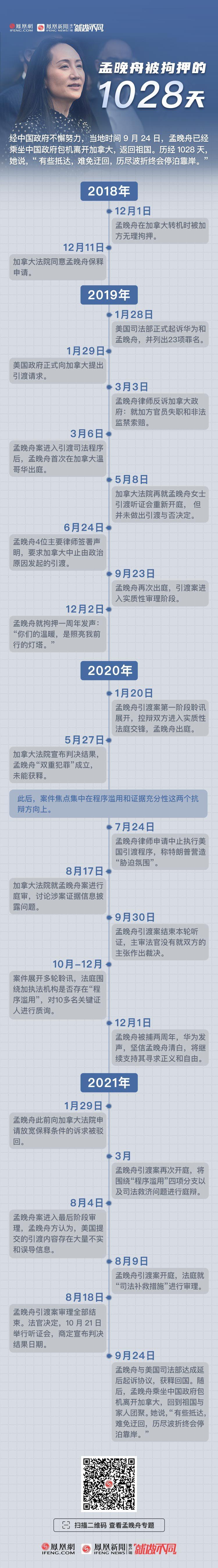 孟晚舟乘坐中国政府包机回国 有何特殊之处?
